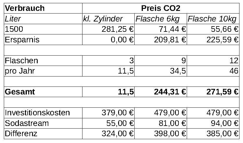 Mineralwasser Kalkularion