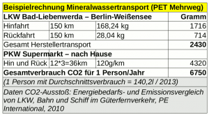 Mineralwasser Transport