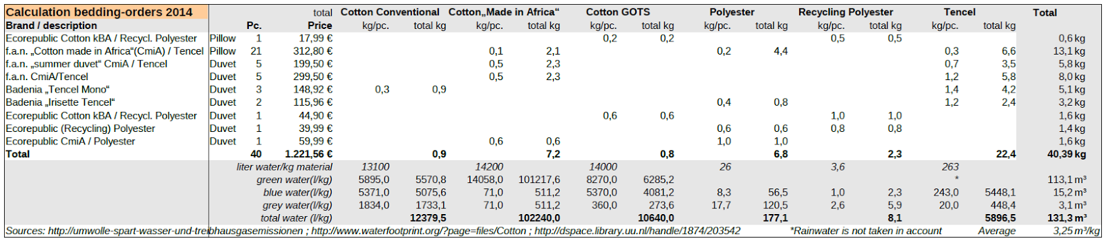Our Waterfootprint / Bedding Cotton